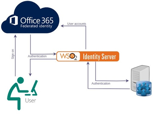 Logging in to Office365 Using WSO2 Identity Server