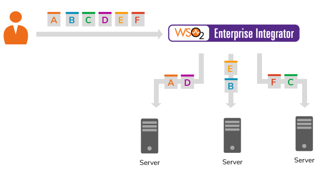 Key Concepts - WSO2 Enterprise Integrator 6 4 0 - WSO2