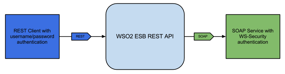 Secure spring rest api using spring security oauth2 example.
