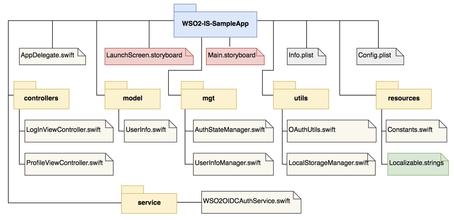 Single Sign-On for Native iOS Applications with WSO2 Identity Server