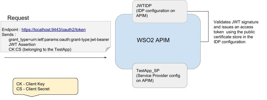 JWT Bearer Grant - API Manager 2 2 0 - WSO2 Documentation