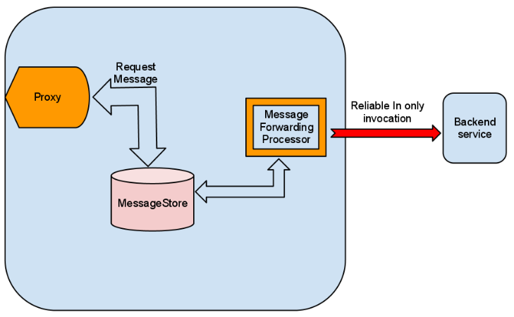 Store and Forward Using JMS Message Stores - WSO2 Enterprise