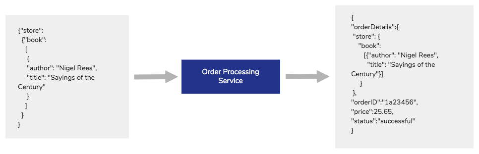 Order processing backend service