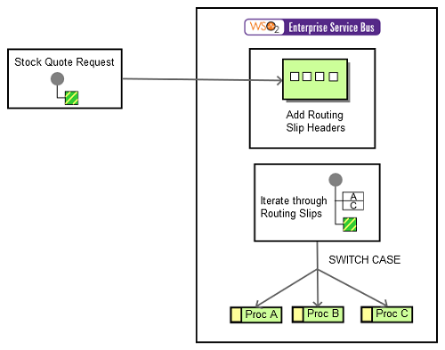 Routing Slip - Enterprise Integration Patterns with WSO2 ESB - WSO2
