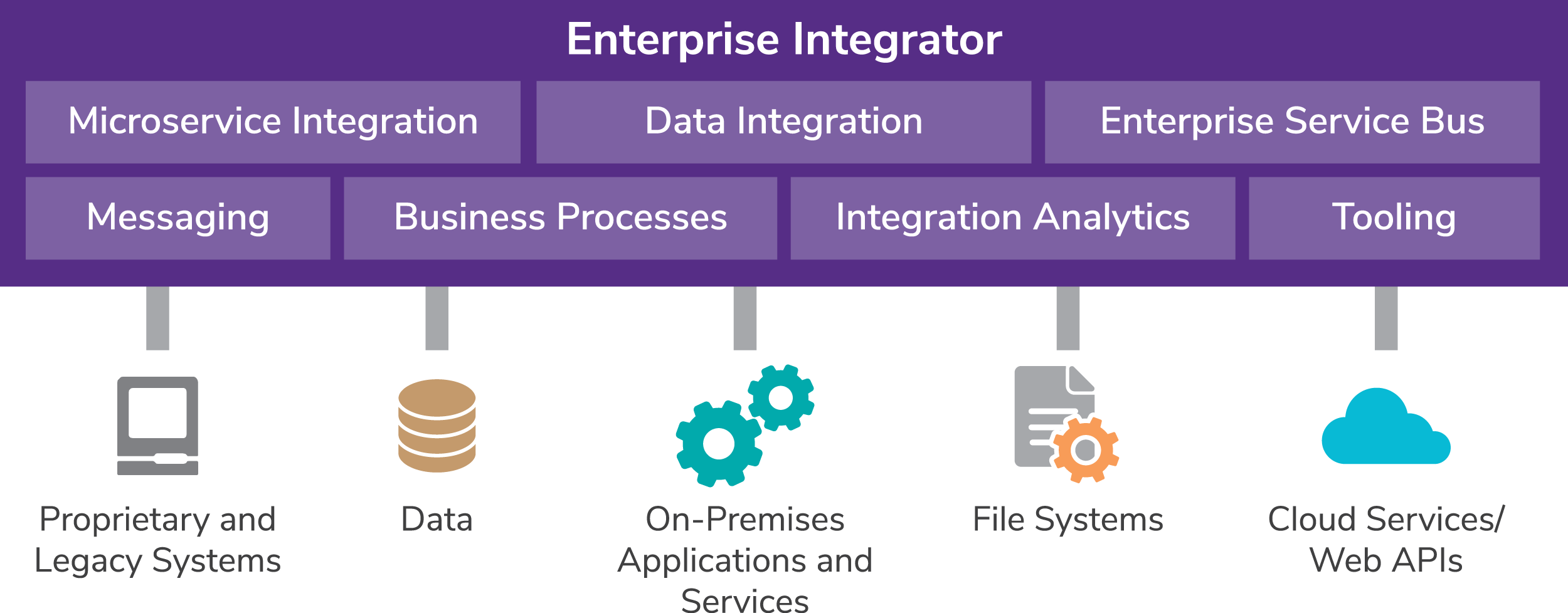 WSO2 Enterprise Integrator - Components
