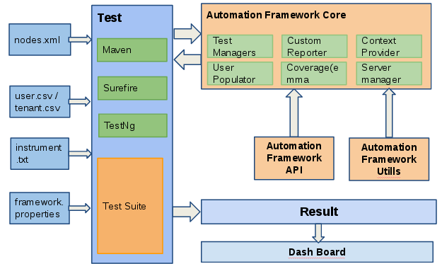 Overview Test Automation 1 0 0 Wso2 Documentation