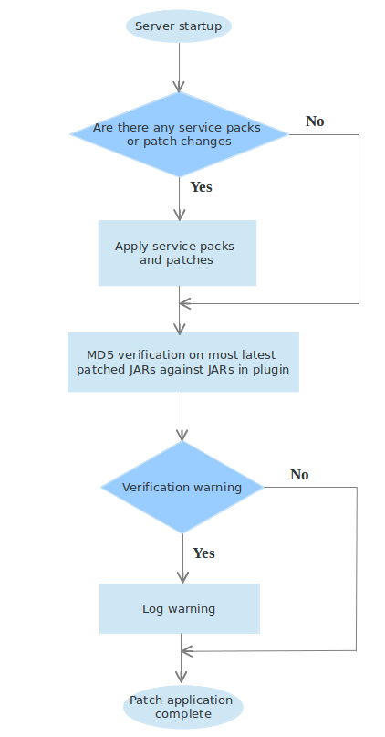 Flow chart of patch application process. After server startup, if there are service packs or patch changes, they are applied. Next, MD5 verification is performed on the latest patched JARs against the JARs in plugin. Any warnings during this process are logged.