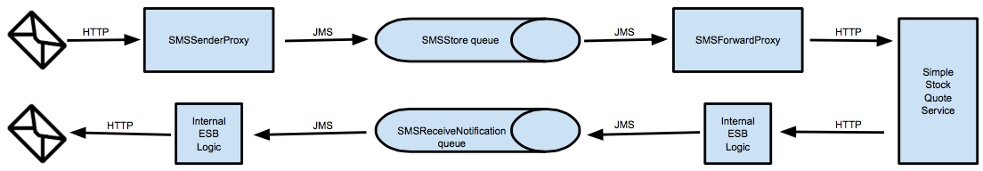 JMS Synchronous Invocations : Dual Channel HTTP-to-JMS - Enterprise