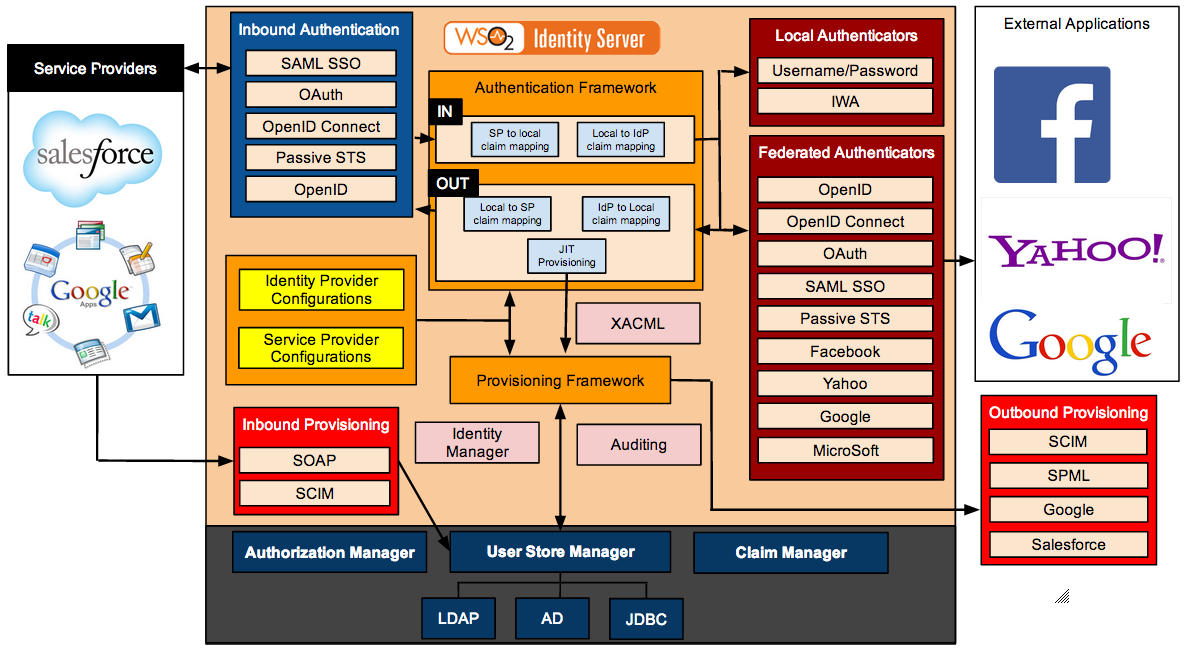 WSO2 Identity Server architecture diagram