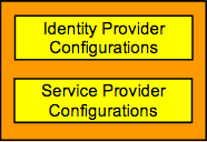 Configuration component diagram