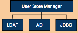 User store manager component diagram