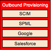 Outbound Provisioning component diagram