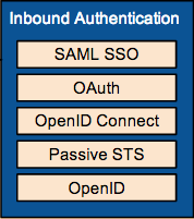 Inbound Authentication component diagram