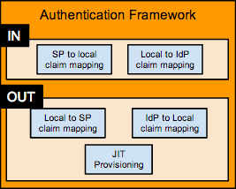 Authentication Framework component diagram