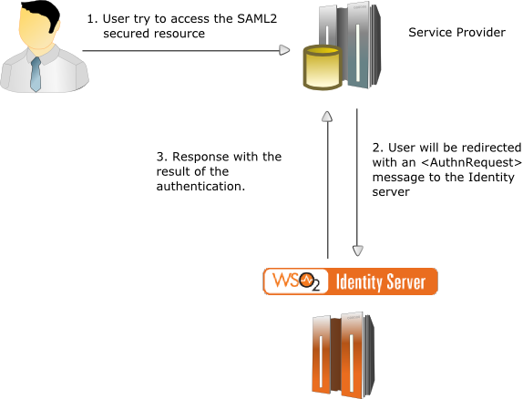 SAML 2 0 Web SSO - Identity Server 5 3 0 - WSO2 Documentation
