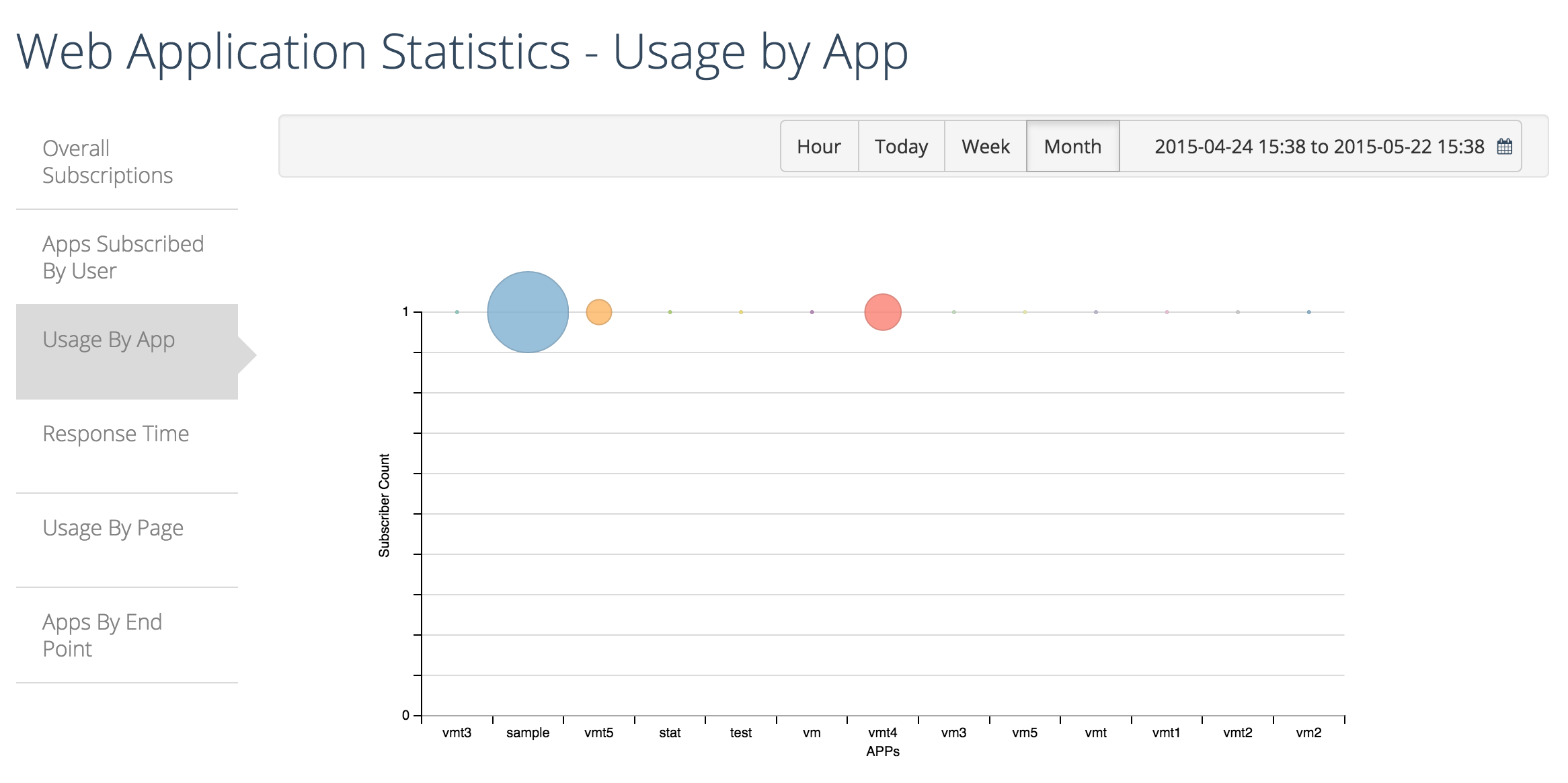 usage by Web app