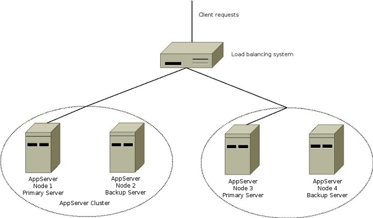 clustered deployment   application server       wso documentationtwo application server clusters are created in this scenario  node  and node  belong to the first cluster and node  and node  belong to the second