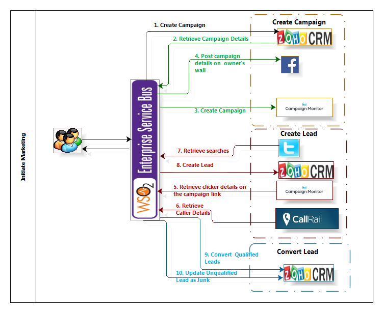 Initiating Marketing in Zoho CRM - WSO2 ESB Connectors