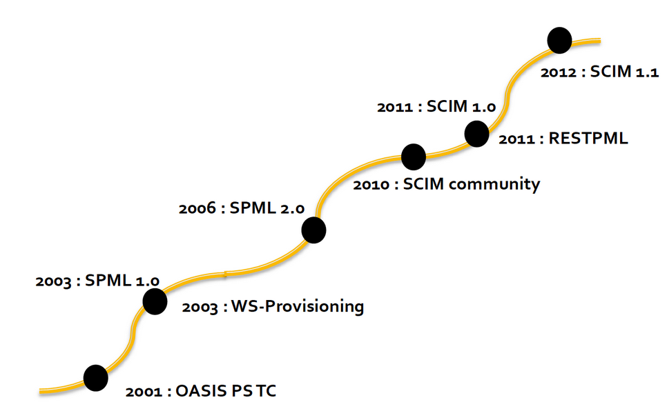 The Evolution of Provisioning ...