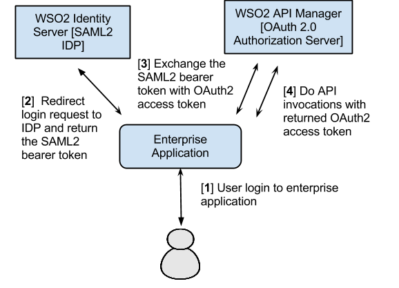 Exchanging SAML2 Bearer Tokens with OAuth2 - SAML Extension