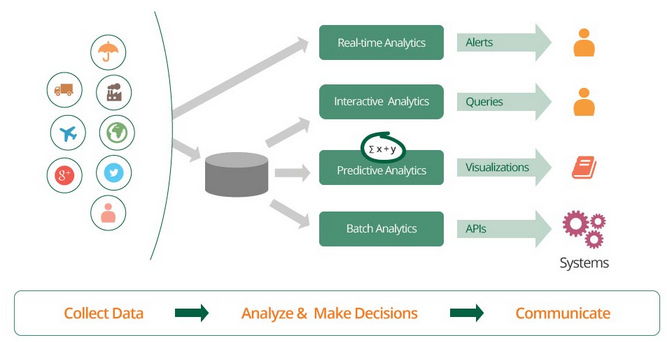 types of analytics supported by WSO2 DAS