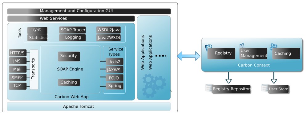 Component-based architecture in WSO2 AS