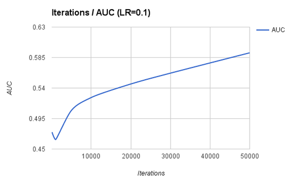 graph on varying number of iterations