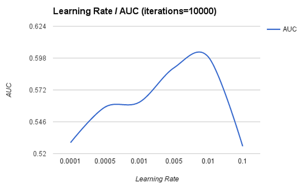 graph with varying learning rates