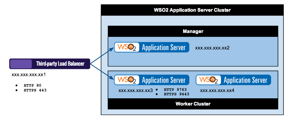 websphere application server load balancer administration guide