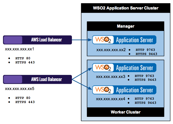 Configuring AWS ELB - Clustering Guide 4 4 x - WSO2