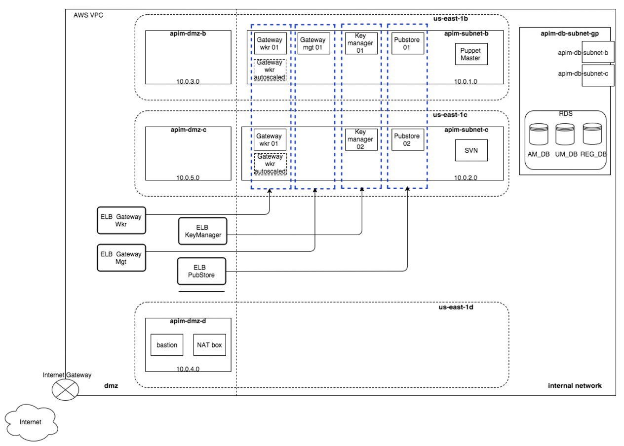 Clustering Api Manager In Amazon Web Services Guide 42 How To Create Diagrams For Architecture Figure Aws Vpc With Product Deployment Diagram