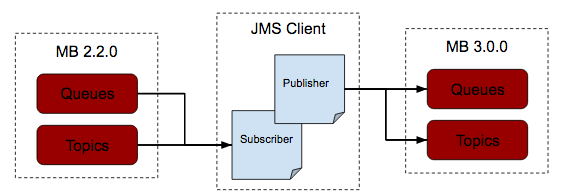 JMS client for data migration