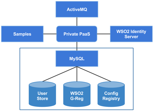 Deploying Private PaaS on AWS - WSO2 Private PaaS 4 1 1