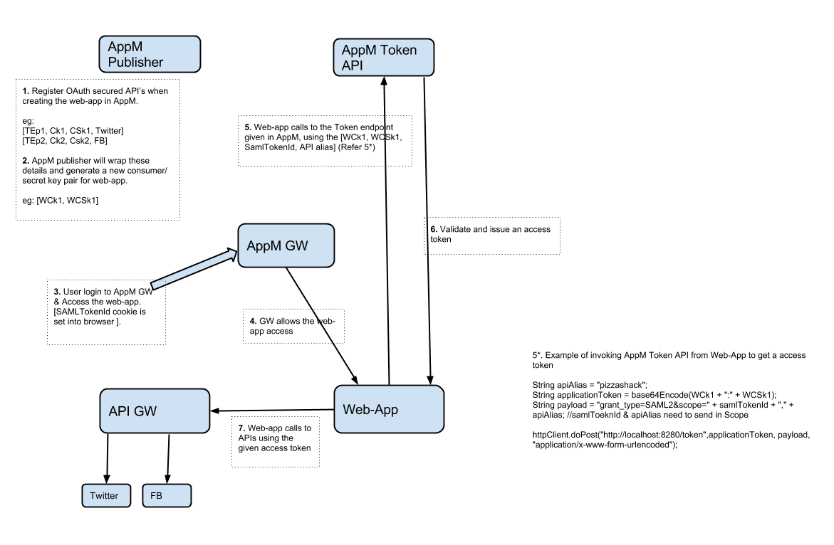 Obtaining an Auth2 token by providing a SAML token flow diagram