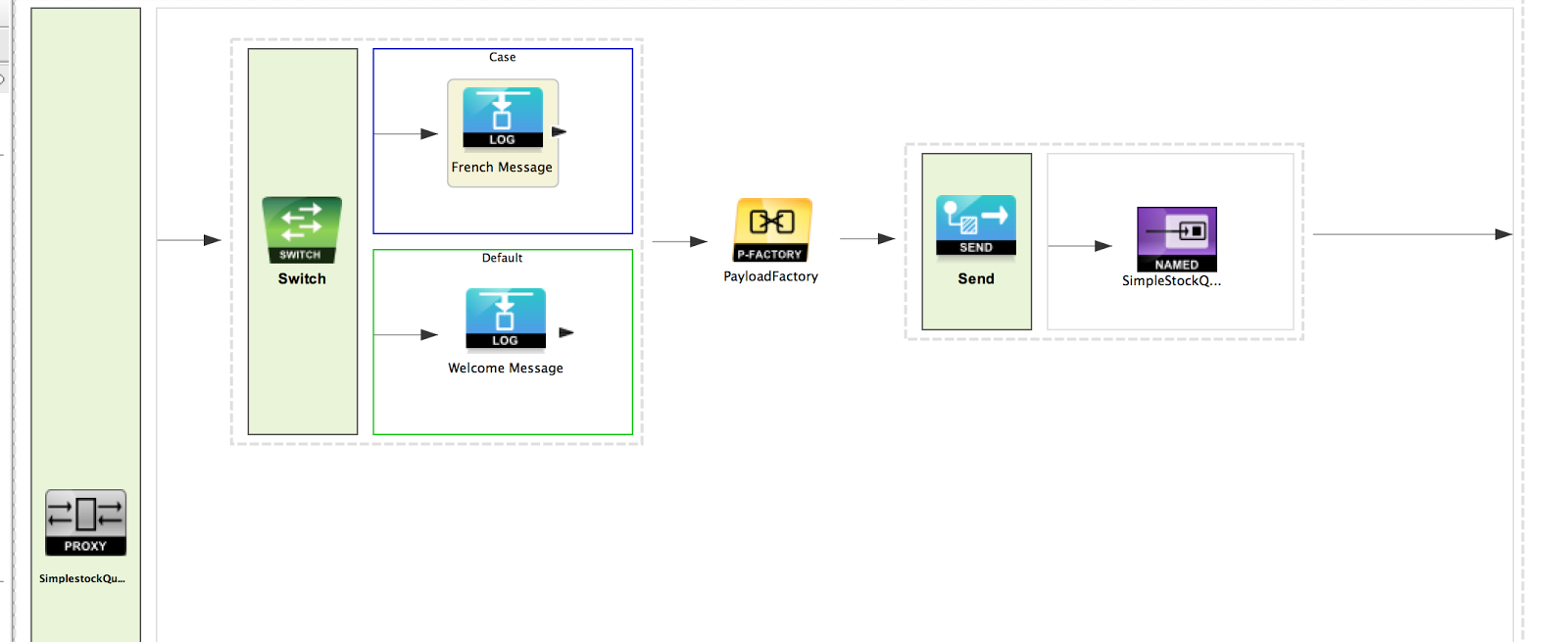 Canvas in Developer Studio with PayloadFactory mediator added between the Switch mediator and the first Send mediator