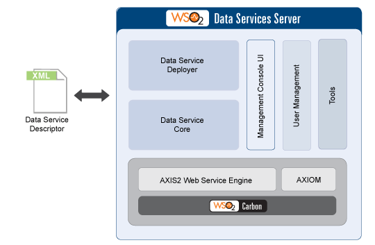 WSO2 Data Services Server Architecture