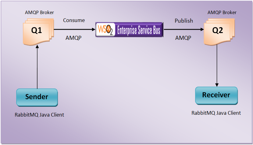 Rabbitmq topic exchange java example.