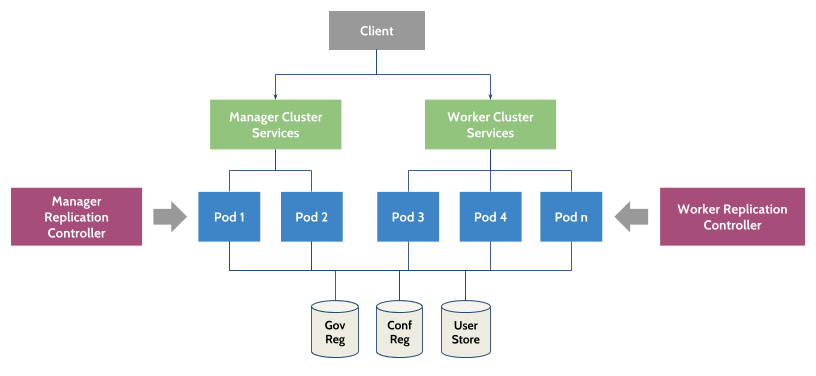 Clustered deployment of wso2 products on kubernetes wso2 for Architecture kubernetes