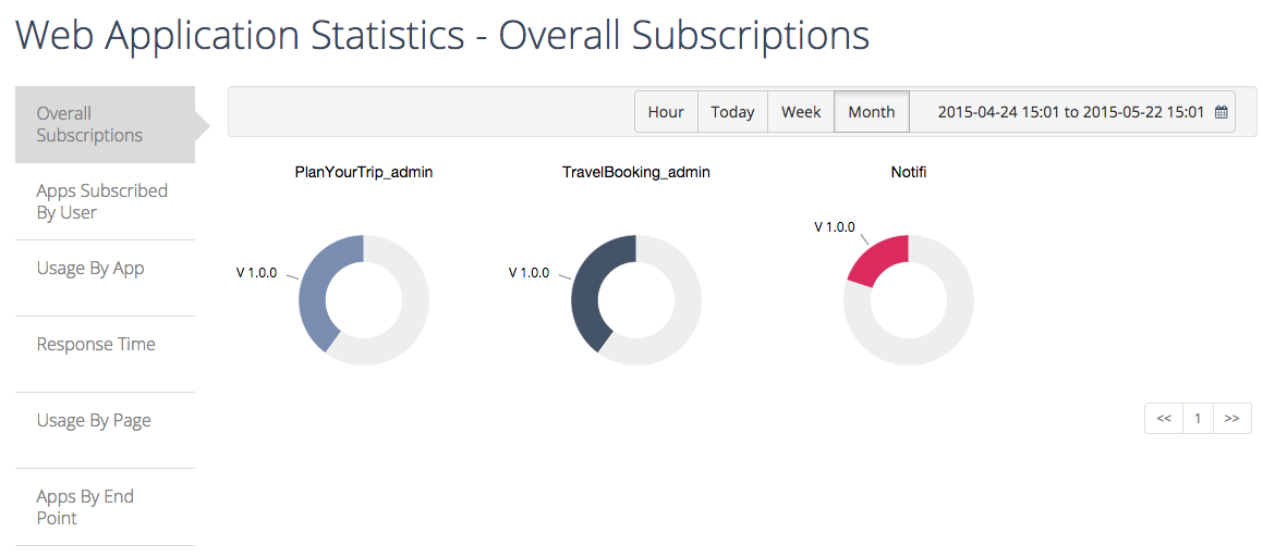overall subscriptions