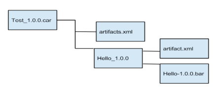 once a car file is created you can access the artifactsxml file in the root location in your local machine the artifactsxml file needs to contain - Bpmn Xml
