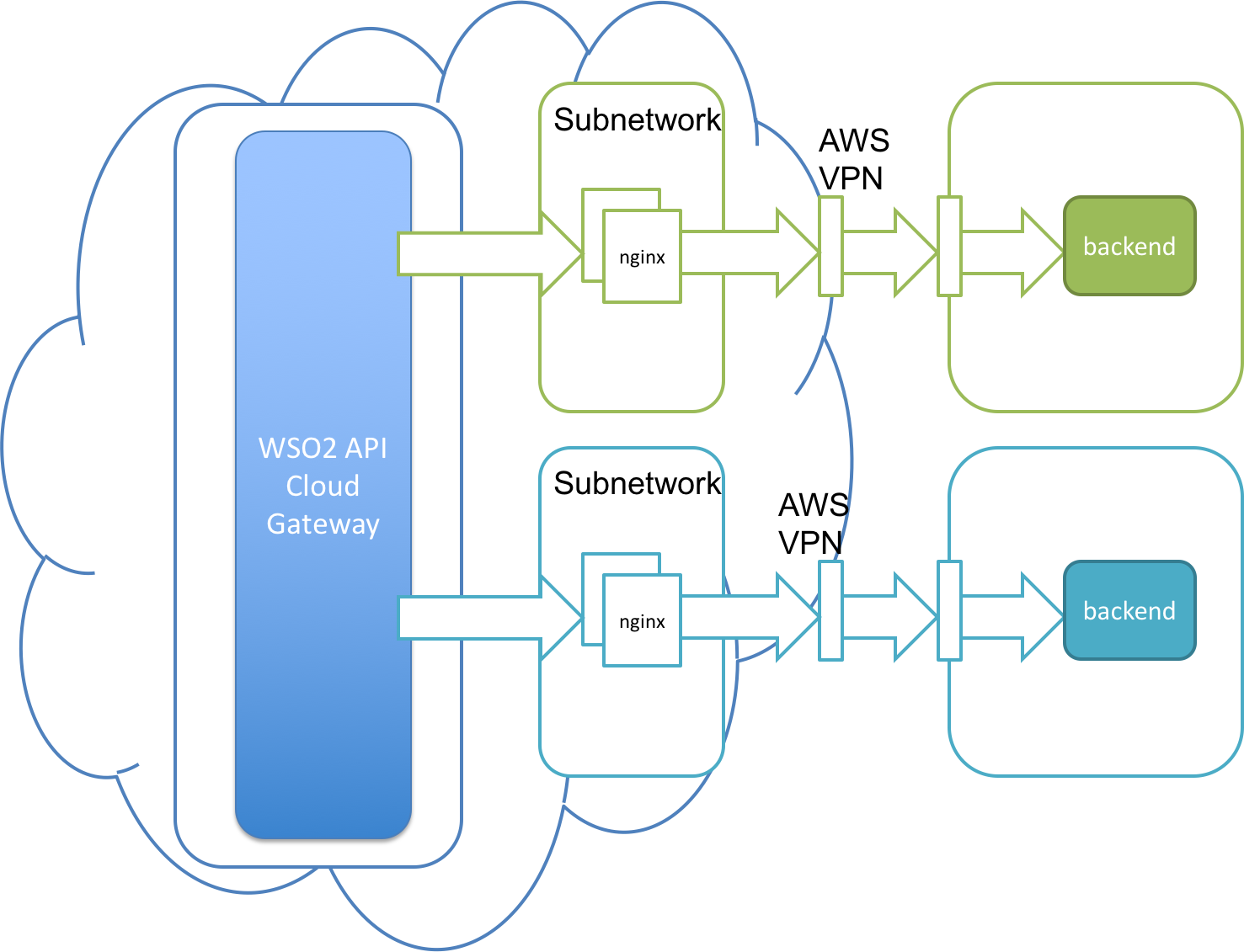 Expose your On-Premises Backend Services to the API Cloud - API