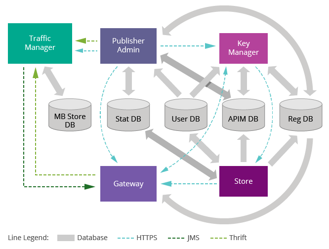 Clustering API Manager 2 0 0 - Clustering Guide 4 4 x - WSO2