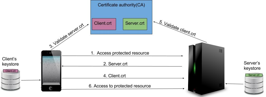 Mutual SSL Authentication - Enterprise Mobility Manager 2.2.0 - WSO2 ...
