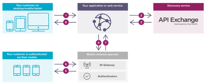 Mobile Connect Authenticator - Identity Server Connectors