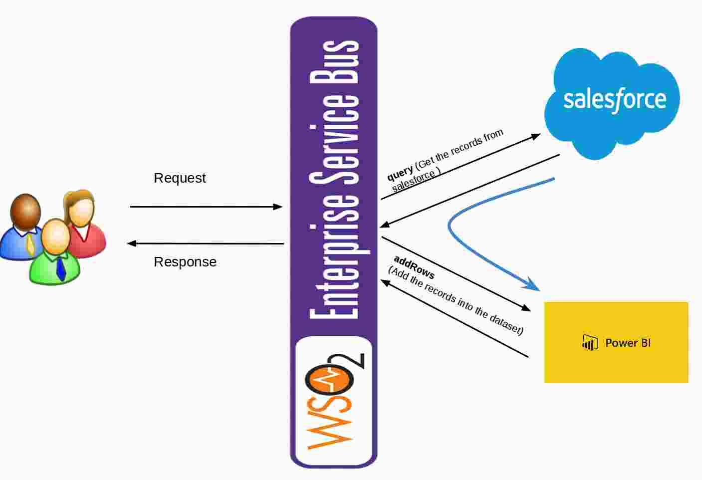 Sample Business Scenario for Salesforce - WSO2 ESB