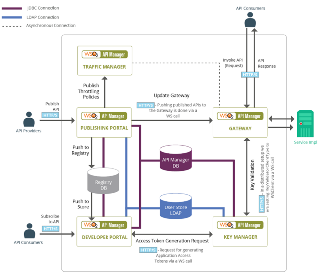 WSO2 API-M message flow