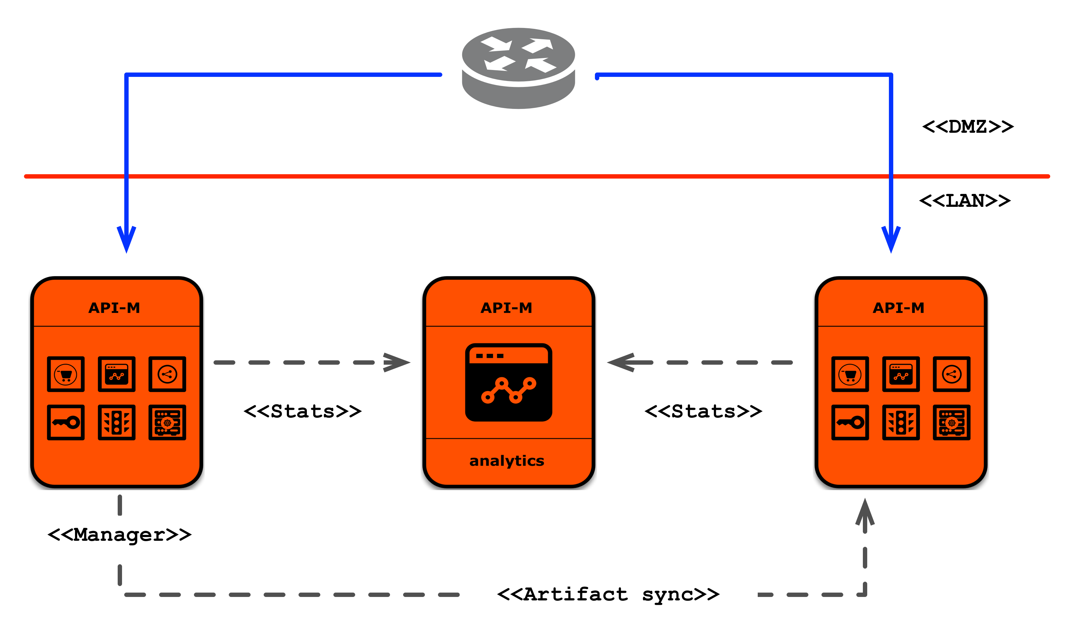 Deployment Patterns Api Manager 210 Wso2 Documentation See The Following Diagrams For Additional Assistance Pattern 1
