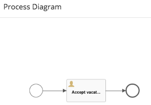 view process diagram