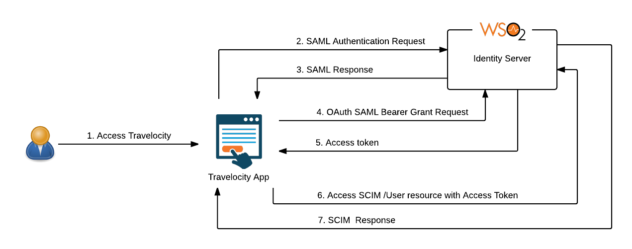 SAML2 Bearer Assertion Profile for OAuth 2 0 with WSO2 Travelocity