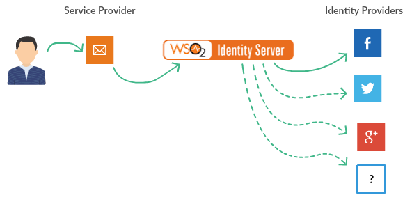 Federated Authentication - Identity Server 5 3 0 - WSO2
